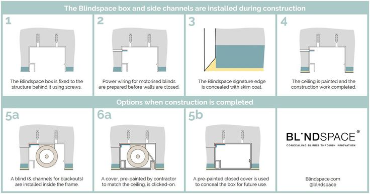 How to recess motorised blinds and side channels of any brand using Blindspace boxes and covers #Blinds #ConcealedBlinds #SmartHome #Design Blindspace (@blndspace) | Twitter