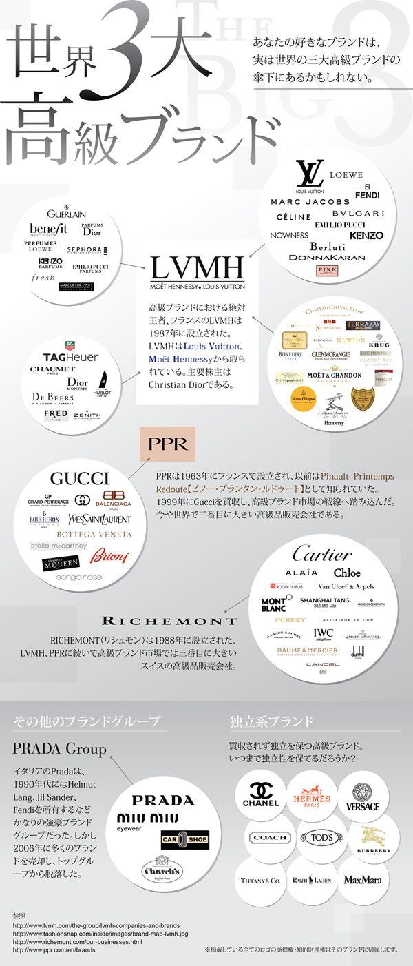 世界を仕切る高級ラグジュアリーブランドのインフォグラフィック | SEO Japan