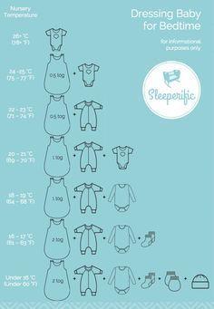 Comment habiller bébé pour la nuit selon la température