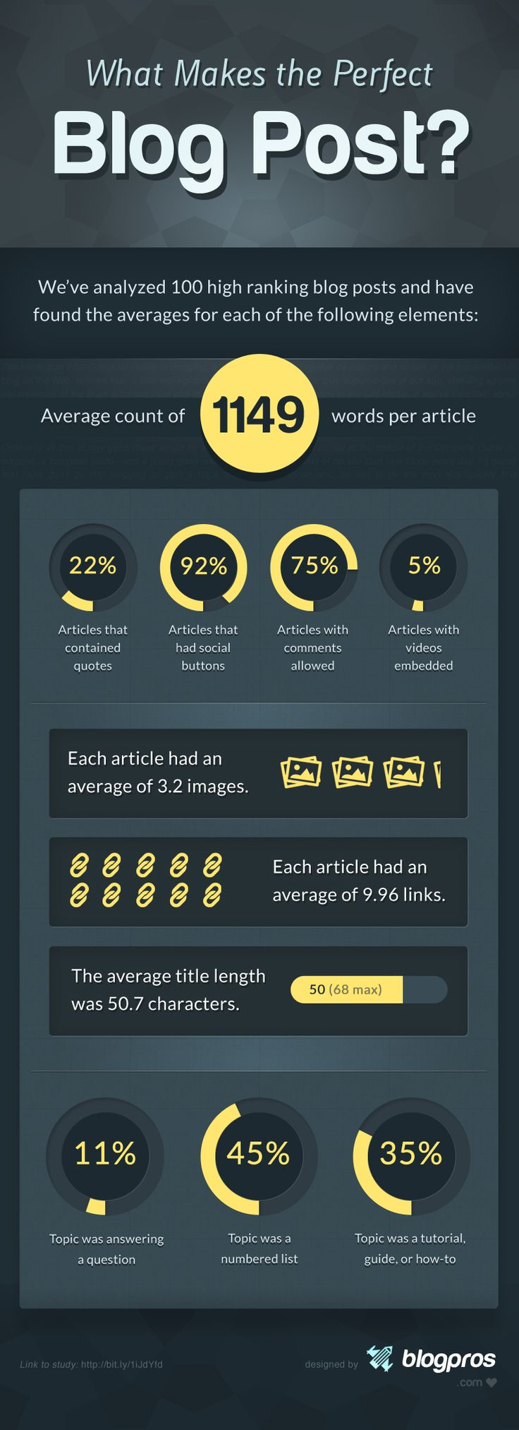 The Perfect Blog Post #Infographic | via #BornToBeSocial - Pinterest Marketing