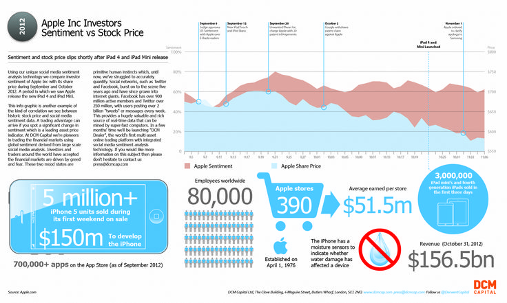Infographic: Everyone's Talking Apple - Investors Must Listen Closely | Kapitall