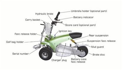 The Golf Cruiser has many parts, and this diagram clearly shows you what is what. If you're unsure, give us a call and we'll help out. If you'd like a trial of our single person electric golf cart, called the Fourstar Golf Cruiser Trike, or Scorpion Golf Cruiser Trike, then please call us on 1800 554 827 or visit our our product page at www.electricvehiclesolutions.com.au/products/the-fourstar-cruiser/the-fourstar-golf-cruiser/ or visit our parent company Active Mobility Scooters at…