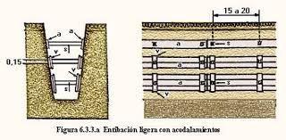 Entibar: Apuntalar con maderas las excavaciones de las minas