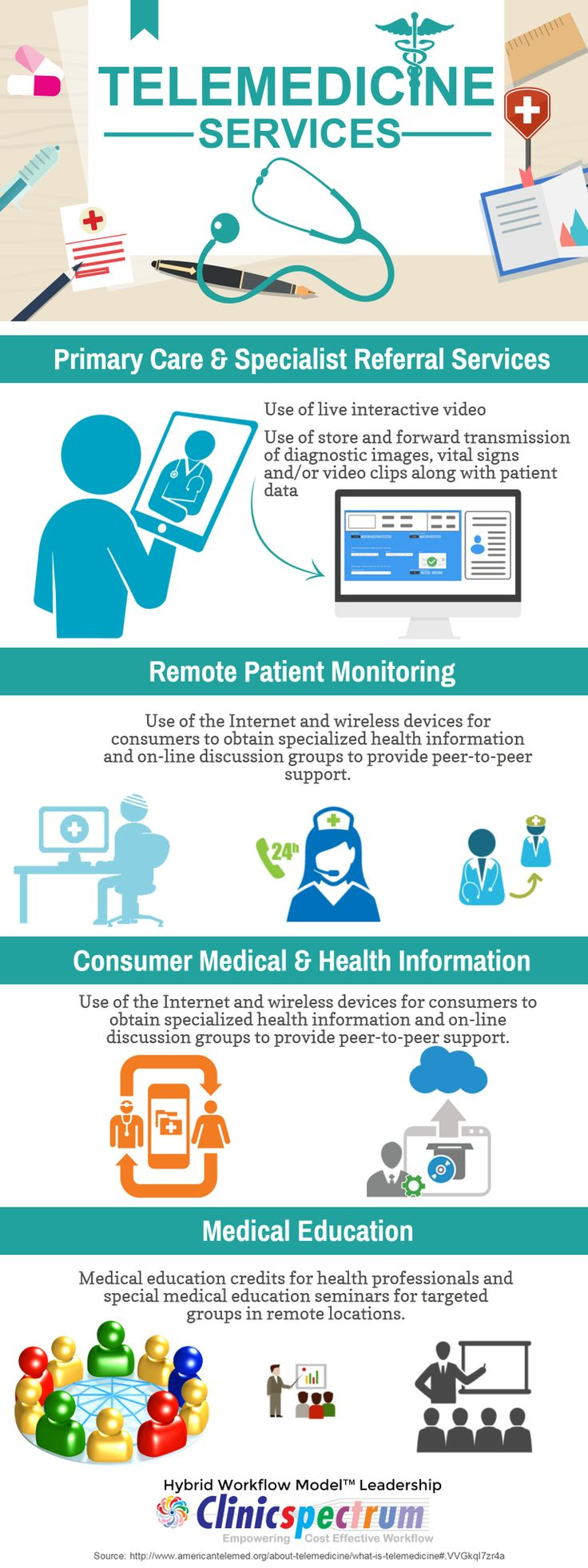 #Telemedicine Services an Infographics by @ClinicSpectrum @telehelp #HITsm