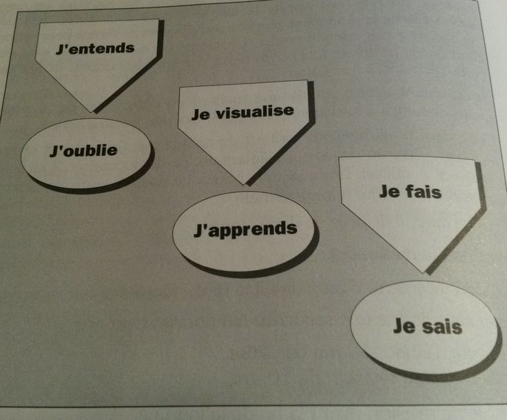 Des pistes issues de la gestion mentale basées sur la visualisation et la mise…