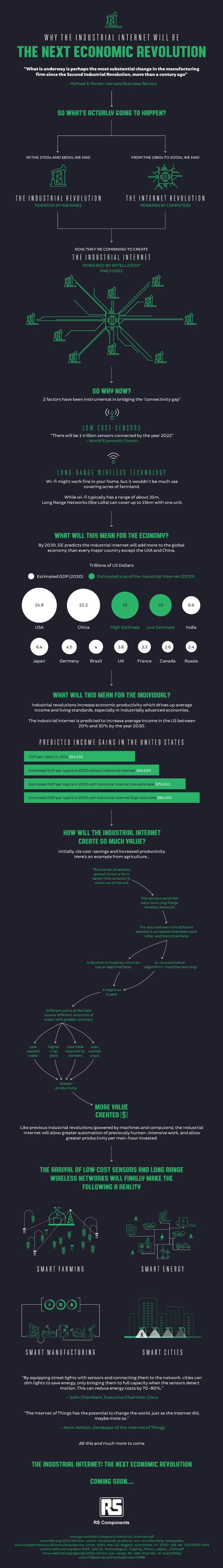 Yes #IoT is the next Industrial Revolution! Nice infographic. www.extentia.com/contact-us