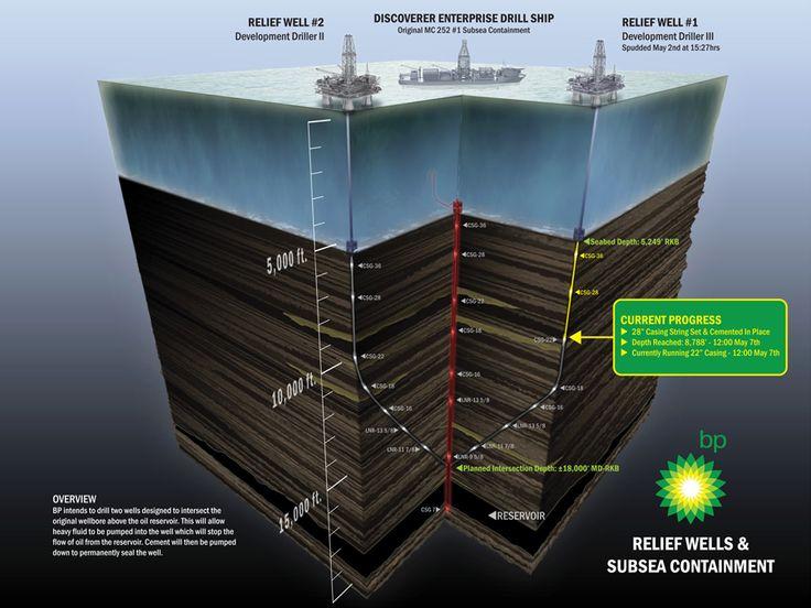 Pozos de Alivio y Contención Submarina. BP tiene la intención de perforar dos pozos diseñados para interceptar el pozo original, por encima del depósito de aceite::..*•#~~$??*