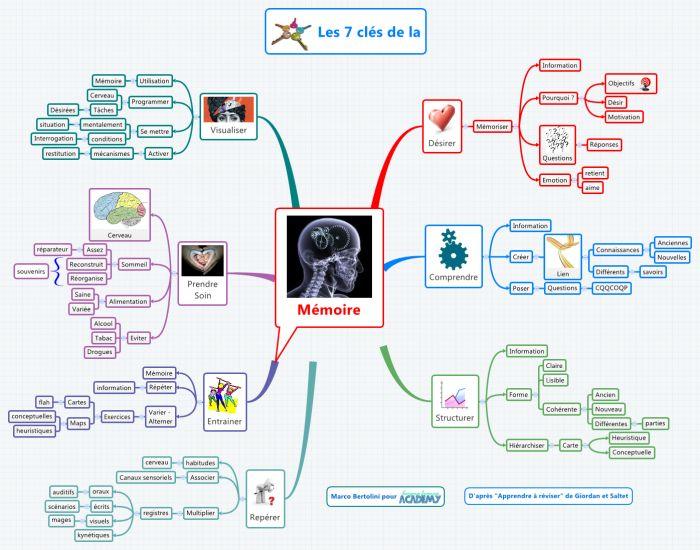 Les 7 clés de la mémoire - Publications pédagogiques - Les sites web conseillés par Instit.info