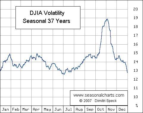 Volatilität Dow Jones saisonal