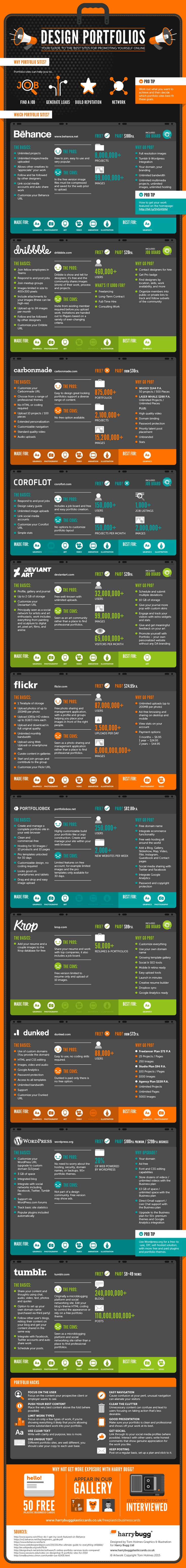 How to Find the Best Portfolio Site for You! [Infographic]