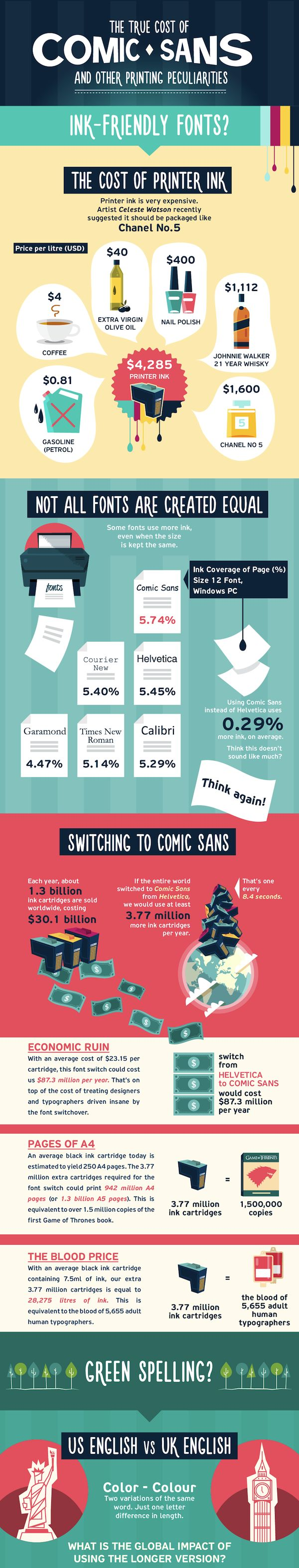 Infographic: How Printing Comic Sans And UK English Would Cost More - DesignTAXI.com