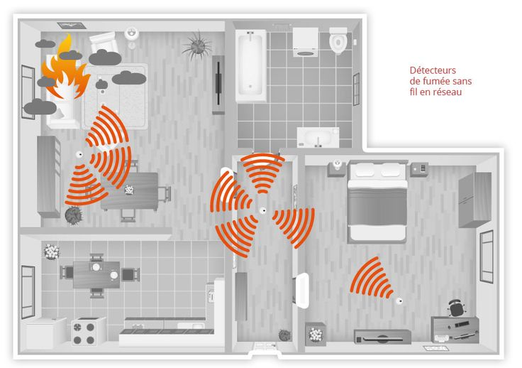 Détecteurs de fumée réseau sans fil