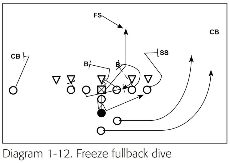 158 best Football Plays and Formations images on Pinterest