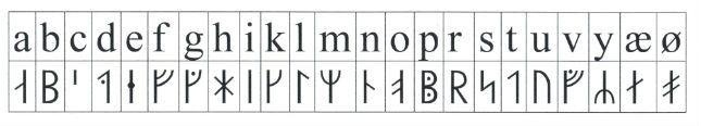 Skriv dit navn med runer