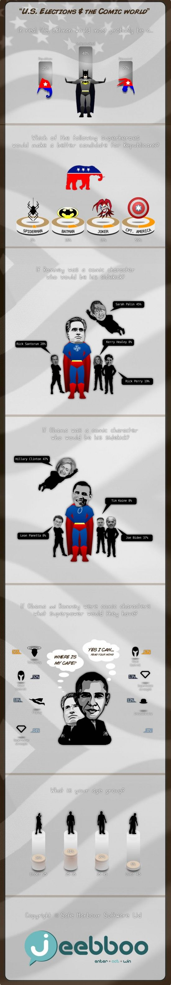 "INFOGRAPHIC: U.S ELECTIONS AND THE COMIC WORLD    ""U.S Elections and the Comic World"" is a fun perspective of how people see the upcoming elections, the two candidates in respect to the world of comics. The results are gathered from a poll performed through Jeebboo Trivia. Information about the poll and results can be found here."