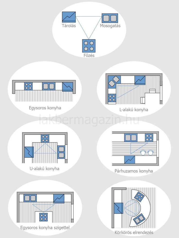 Munkaháromszög - ideális elrendezés és távolság - konyha alaprajzok
