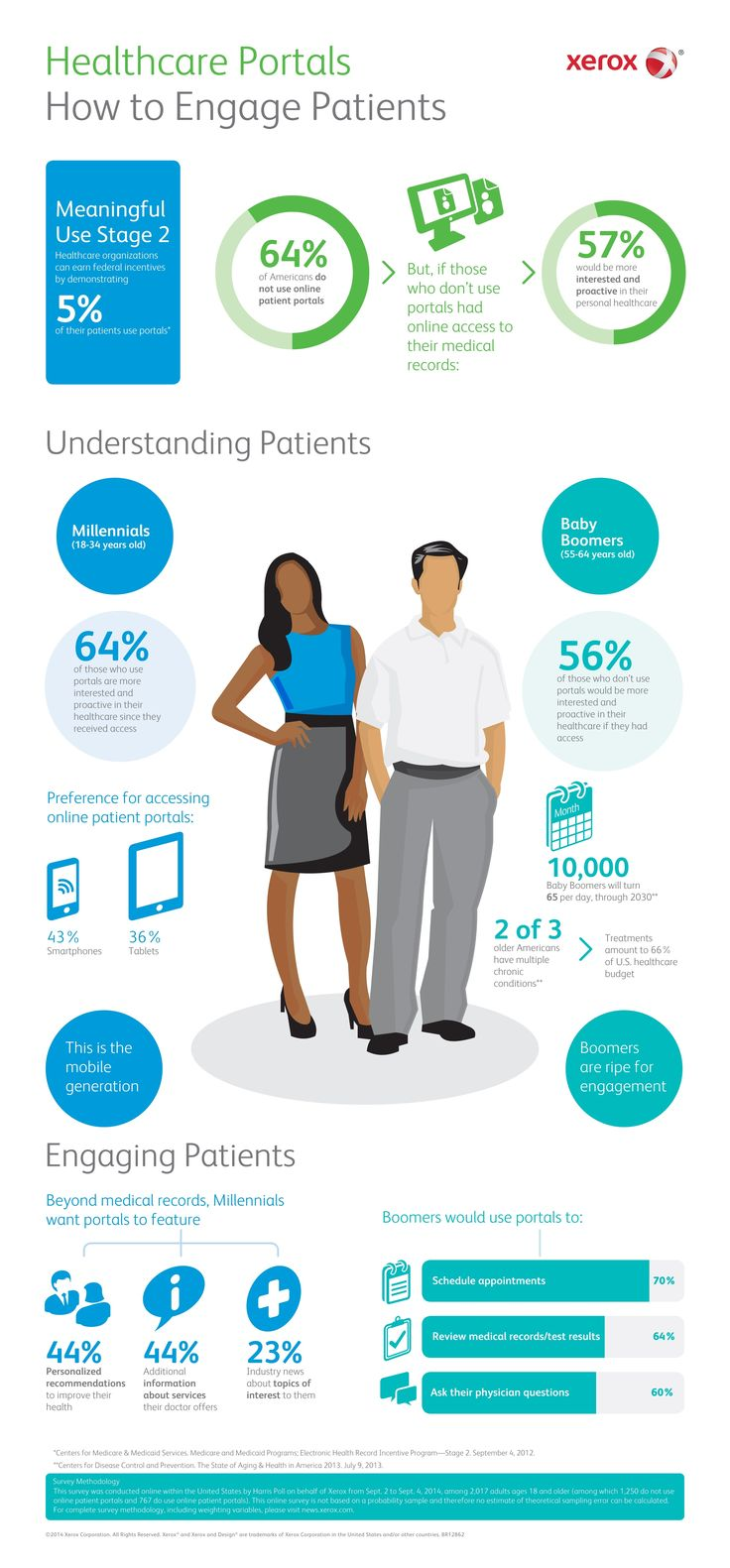 Healthcare Portals: Millennials and Baby Boomers Engage in Uniqu