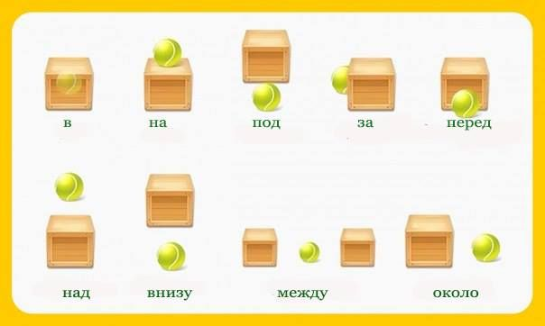 Russian prepositions of place. Learn Russian