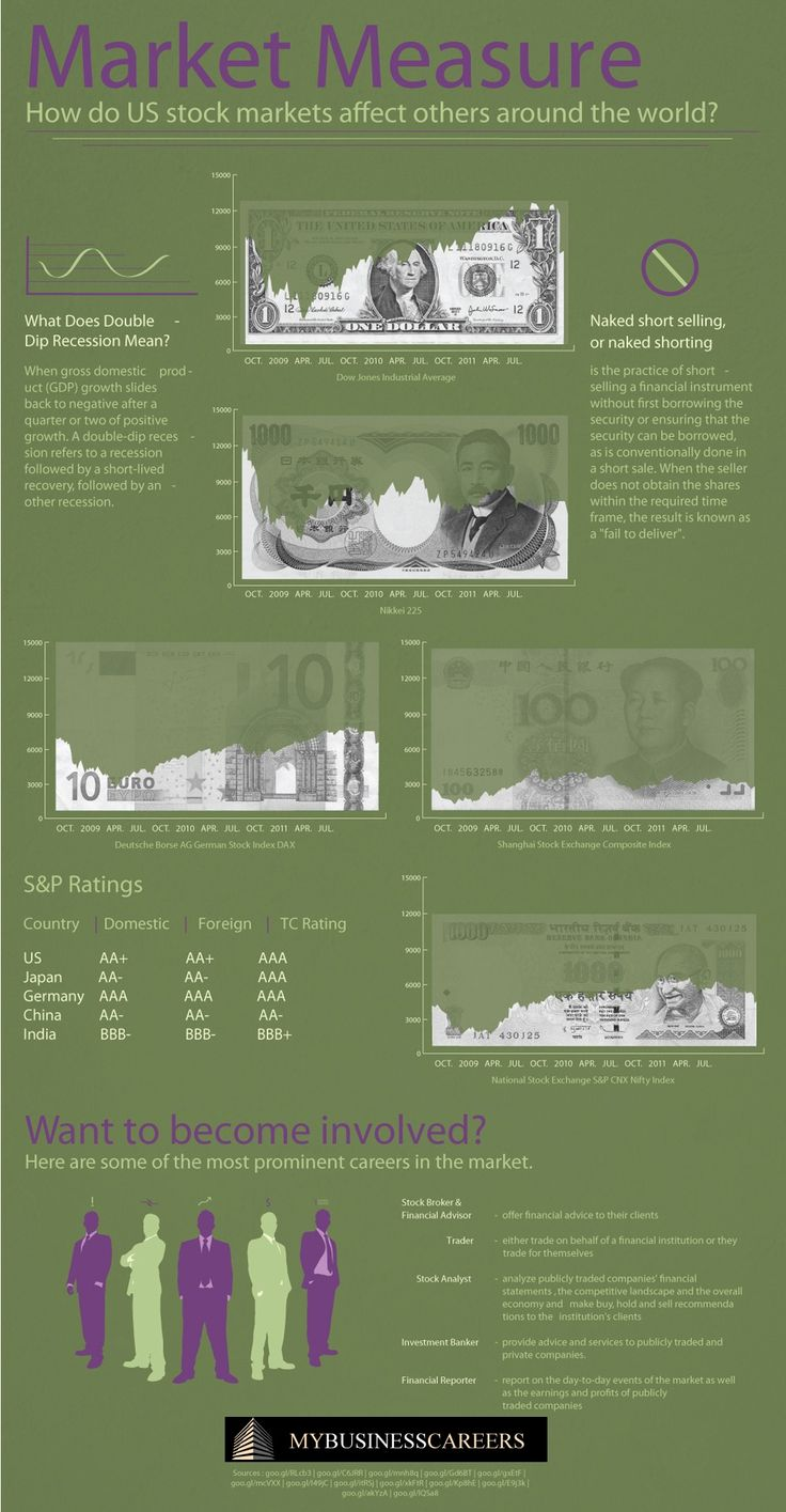 How do US stock markets affect others around the world? [Infographic]