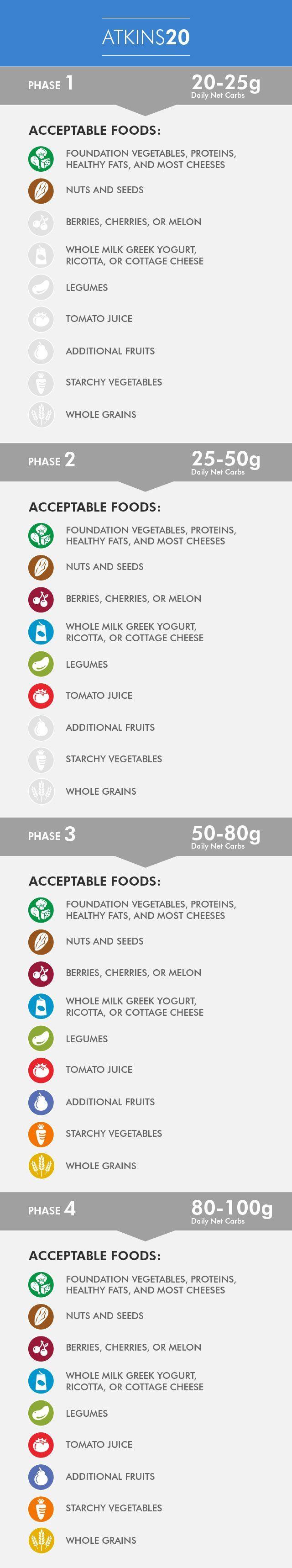 Atkins Diet Food Menu