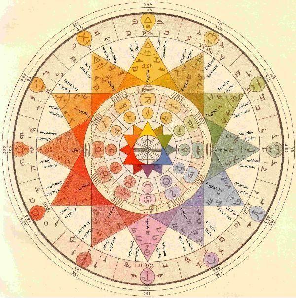 Археометр. Цветовой круг базируется на 3-х основных цветах и их зодиакальных соответствиях: желтый - козерог, красный - телец, синий - дева. Далее вторичные цвета: оранжевый - рыбы , зеленый - скорпион, фиолетовый - рак. Третичные: желто-зеленый - стрелец, сине-зеленый - весы, сине-фиолетовый - лев, красно-фиолетовый - близнецы, красно-оранжевый - овен, желто-оранжевый - водолей.