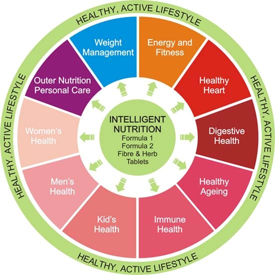 Herbalife Cellular Nutrition Wheel Maximize Your Health