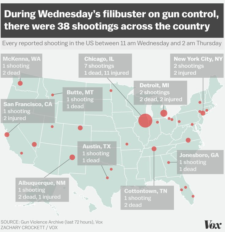 48 People Were Shot During A 15 Hour Filibuster On Gun Control