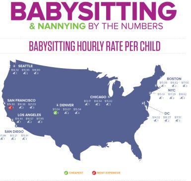 average babysitter rates -