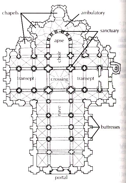 Plan of Ste Foy at ConquesPlan of the Pilgrim Church of Ste. Foy at Conques  French Romanesque   architectural plan  1050-1120 A.D.