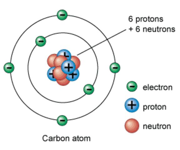 7 best Atomic Structure Design images on Pinterest Technology - atomic structure worksheet