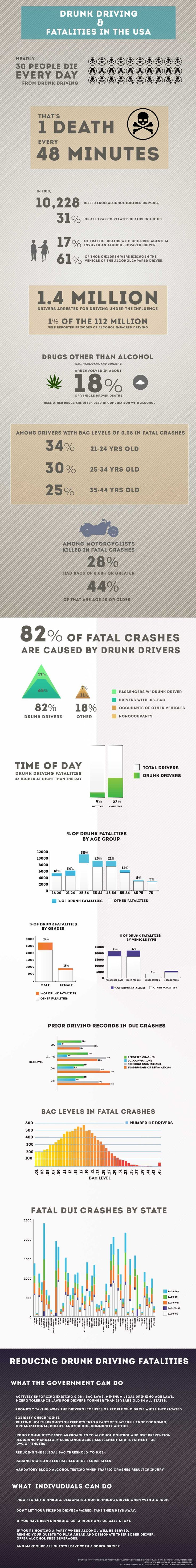 United States Drunk Driving Statistics [Infographic]