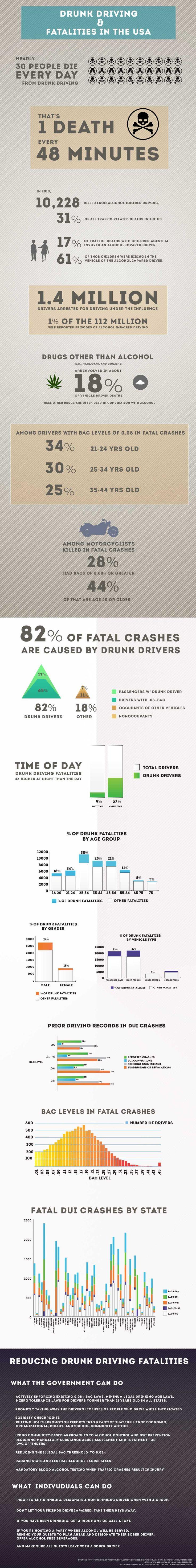 United States Drunk Driving Statistics [Infographic]