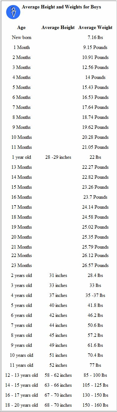 average height & weight chart for babies