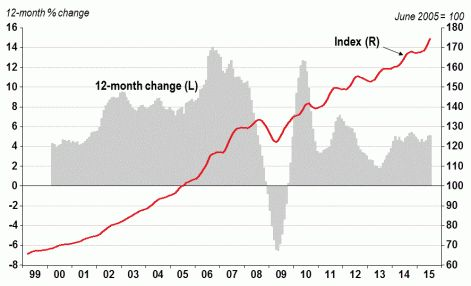 HPI Monthly Report: Home Prices up 1.2% in July