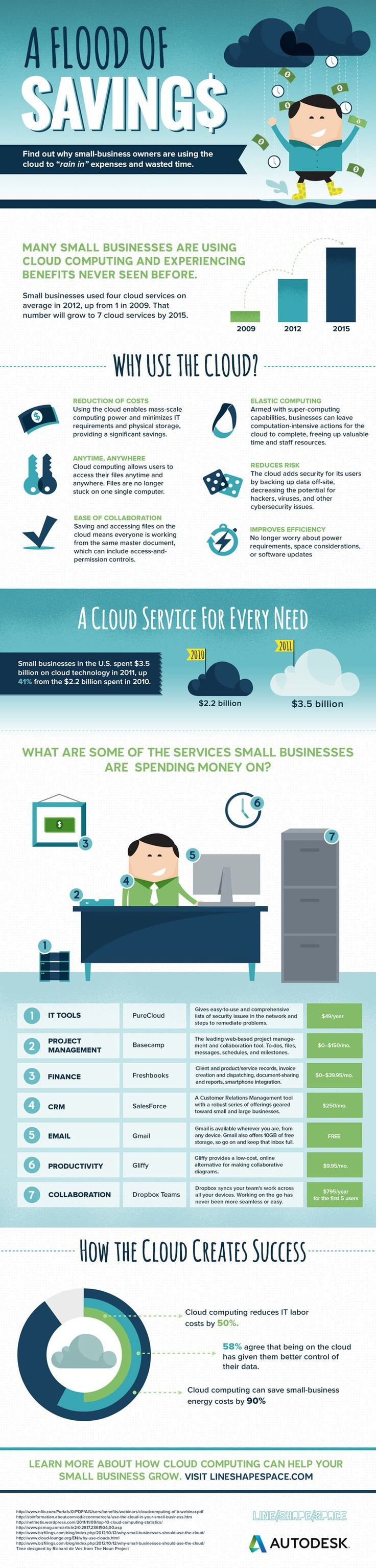 How #cloud computing benefits companies in terms of return on investment (ROI) #infographic