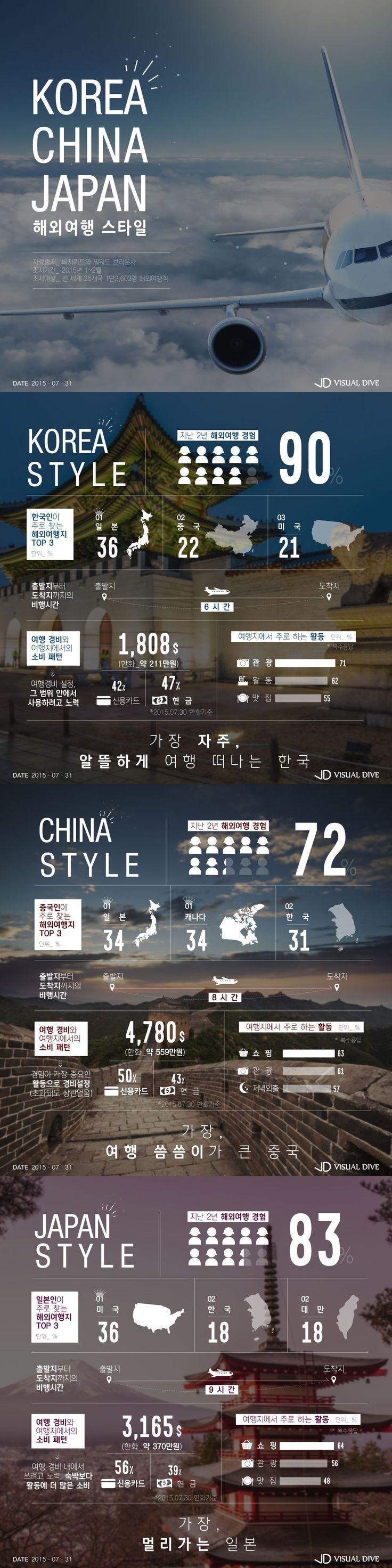 한·중·일 해외여행 패턴 '제각각' [인포그래픽] #Travel / #Infographic ⓒ 비주얼다이브 무단 복사·전재·재배포 금지