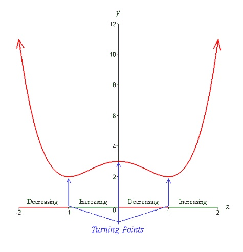 The degree of polynomial is the greatest exponent of a term. The greatest exponent should have a non-zero coefficient in a polynomial expressed as a sum or difference of terms which is commonly known as Canonical form. The sum of the powers of all variables in the term is the degree of the polynomial. The degree can also be specified as order. The degree of polynomial is for the single variable or the combination of two or more variables with the powers.