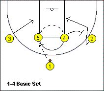 #Basketball Offense - 1-4 High Stack Offense Plays - Coach's Clipboard