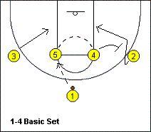 #Basketball Offense - 1-4 High Stack Offense Plays - Coach's Clipboard