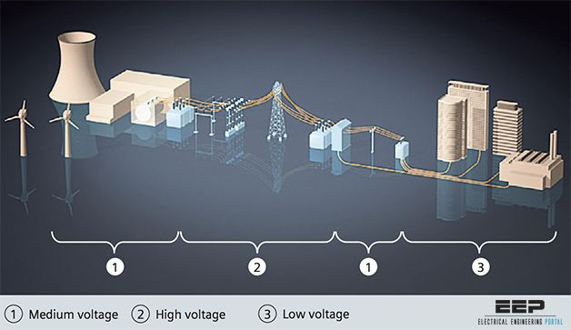 The role of medium voltage switchgear in power system