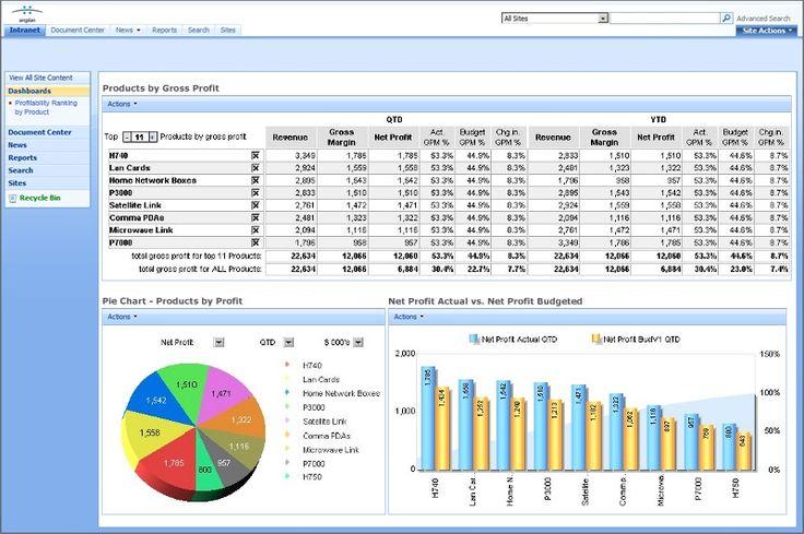 Financial Dashboard | Financial Dashboard using arcplan Enterprise