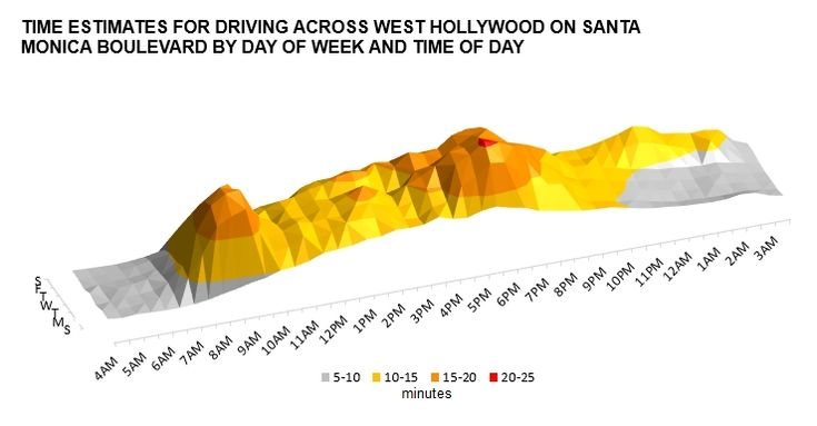 How much time does traffic congestion add to a drive across West Hollywood? - WeHo by the Numbers