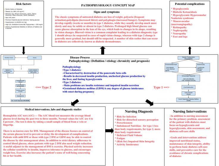 Diabetes Mellitus Pathophysiology Concept Map