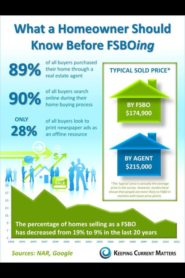Awesome pictochart to share with your database and maybe use to market actual FSBO's