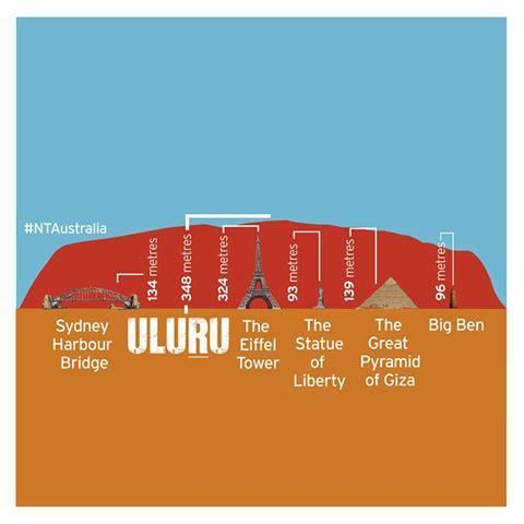 Have you ever wondered how big Uluru (Australia : Ayers Rock) is? This may help put it into perspective.