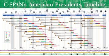 I want every glorious inch of this 6 feet! // President's Timeline Poster from C-Span $9.95