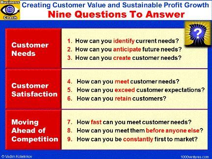 Customer value essay question