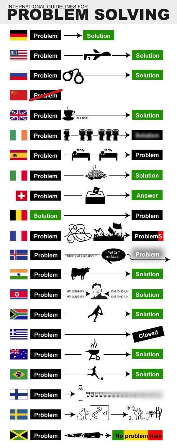 L'art de résoudre (ou pas) les problèmes dans chaque pays | MinuteBuzz