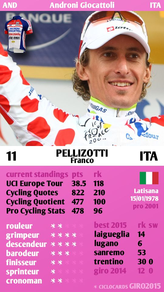 Franco Pellizotti ITA Androni Giro 2015 ciclocards