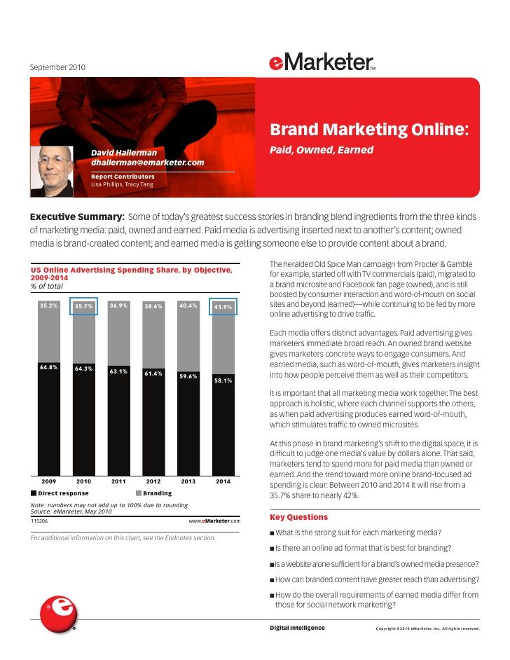 Brand Marketing Online